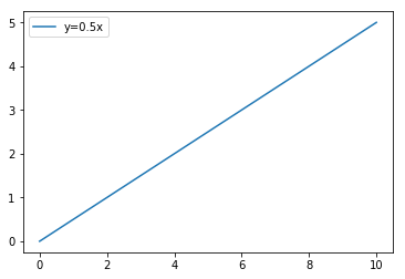 線形データ