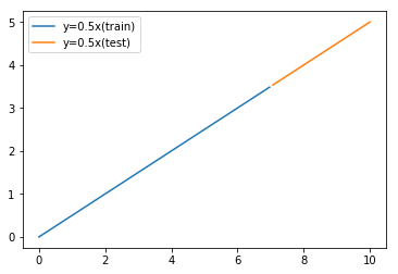 線形データ(学習とテスト)