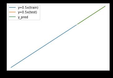 線形回帰の予測結果