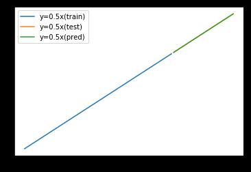 差分値を学習させたRandomForestの予測結果