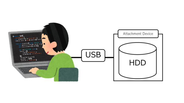 PCと外付けHDD