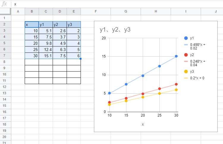 Googleスプレッドシート グラフに近似直線を追加